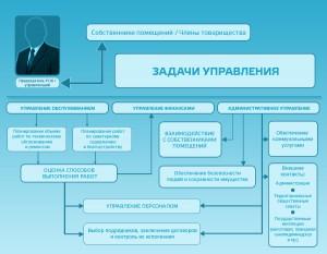Структура ТСЖ