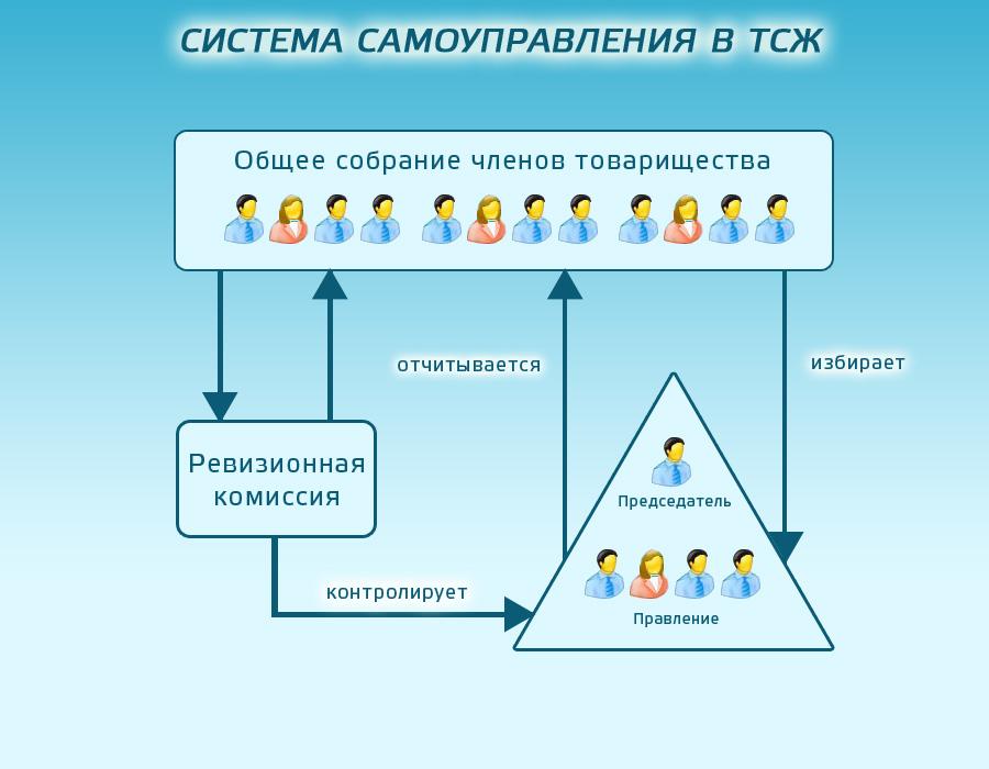 Samoupravlenie-TCJ